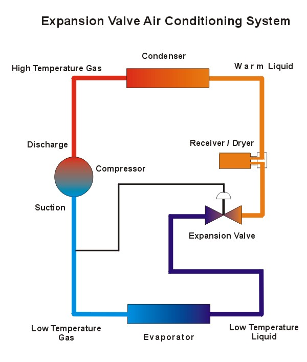 Air Conditioning Troubleshooting And Repair